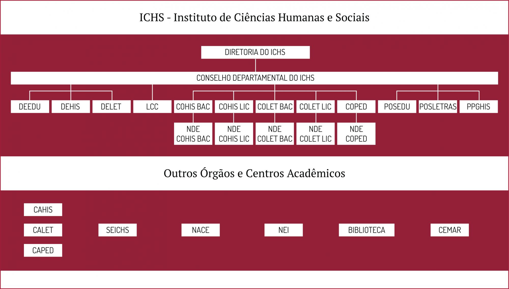 Estrutura Administrativa do ICHS